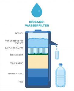 Biosand-Wasserfilter Spendenprojekt in Indien vom Missionswerk Karlsruhe